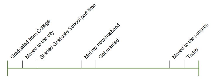 Timeline-ish